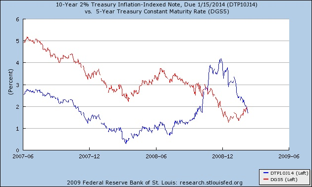 treasury_index